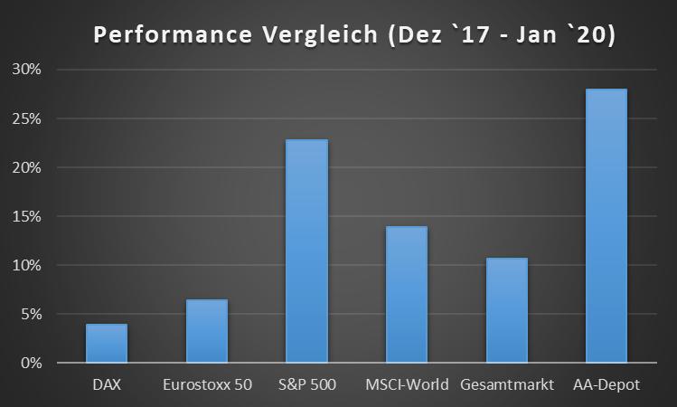 Performance Vergleich AA-Depot vs. Markt